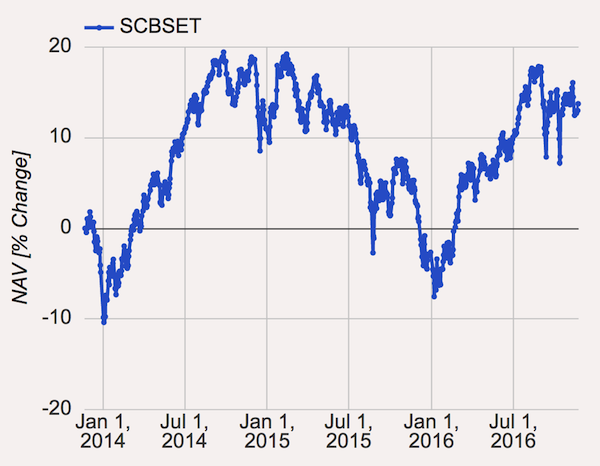 scbset_3y_chart_2016