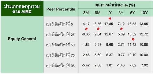k20sltf_percentile